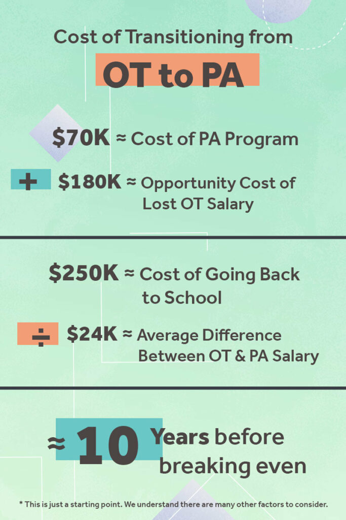 Cost of transitioning from OT to PA