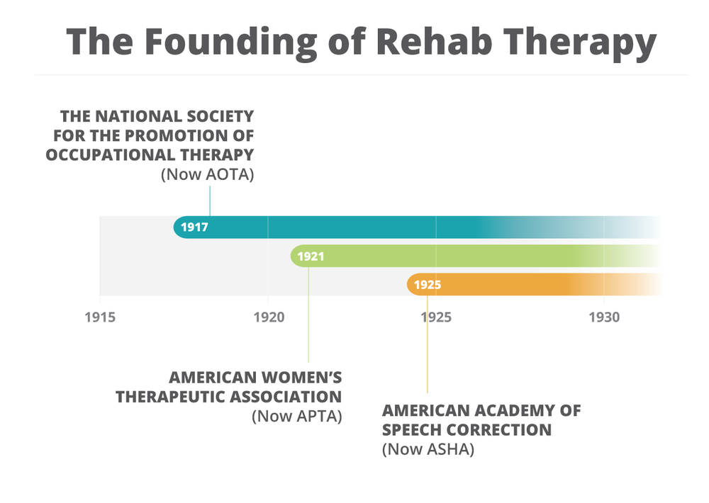 The Founding of Rehab Therapy