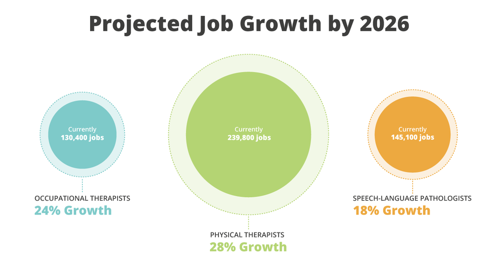 Projected job growth for OTs, PTs and SLPs by 2026!