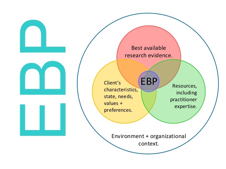 The three components of evidence based practice in OT!