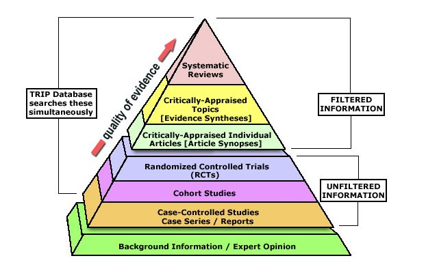Evidence pyramid that also contains filtered information.