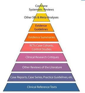 Our favorite levels of evidence pyramid with filtered and unflitered info!