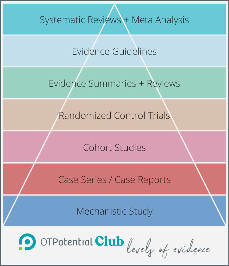 OT Potential Club levels of evidence pyramid