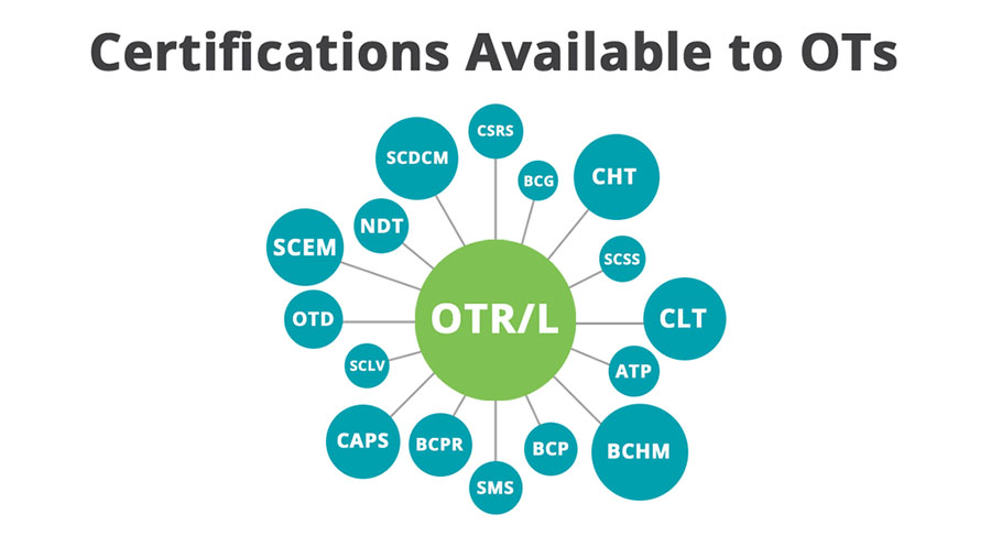 Certifications available to OTs